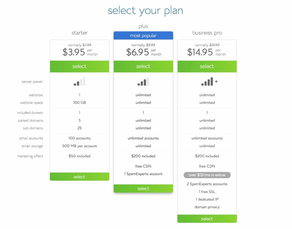 Bluehost Plan Options